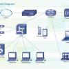 Tư vấn thiết kế lắp đặt mạng LAN cho cá nhân và doanh nghiệp