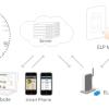 ELP – Hệ thống quản lý điện gia dụng từ xa bằng điện thoại