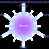 Tư vấn công nghệ – Dịch vụ SEO – Lợi ích của Search Engine Marketing (SEO – SEM)