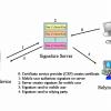 Chữ ký điện tử – Electronic Signature