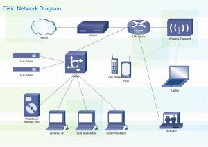 Cisco Network Diagram Full 300x212 Tư vấn thiết kế lắp đặt mạng LAN cho cá nhân và doanh nghiệp