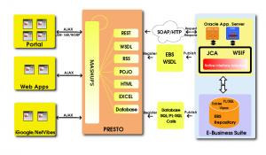 Presto ebs integration sm 1 300x175 Tổng quan về Oracle và giải pháp ERP Oracle EBS